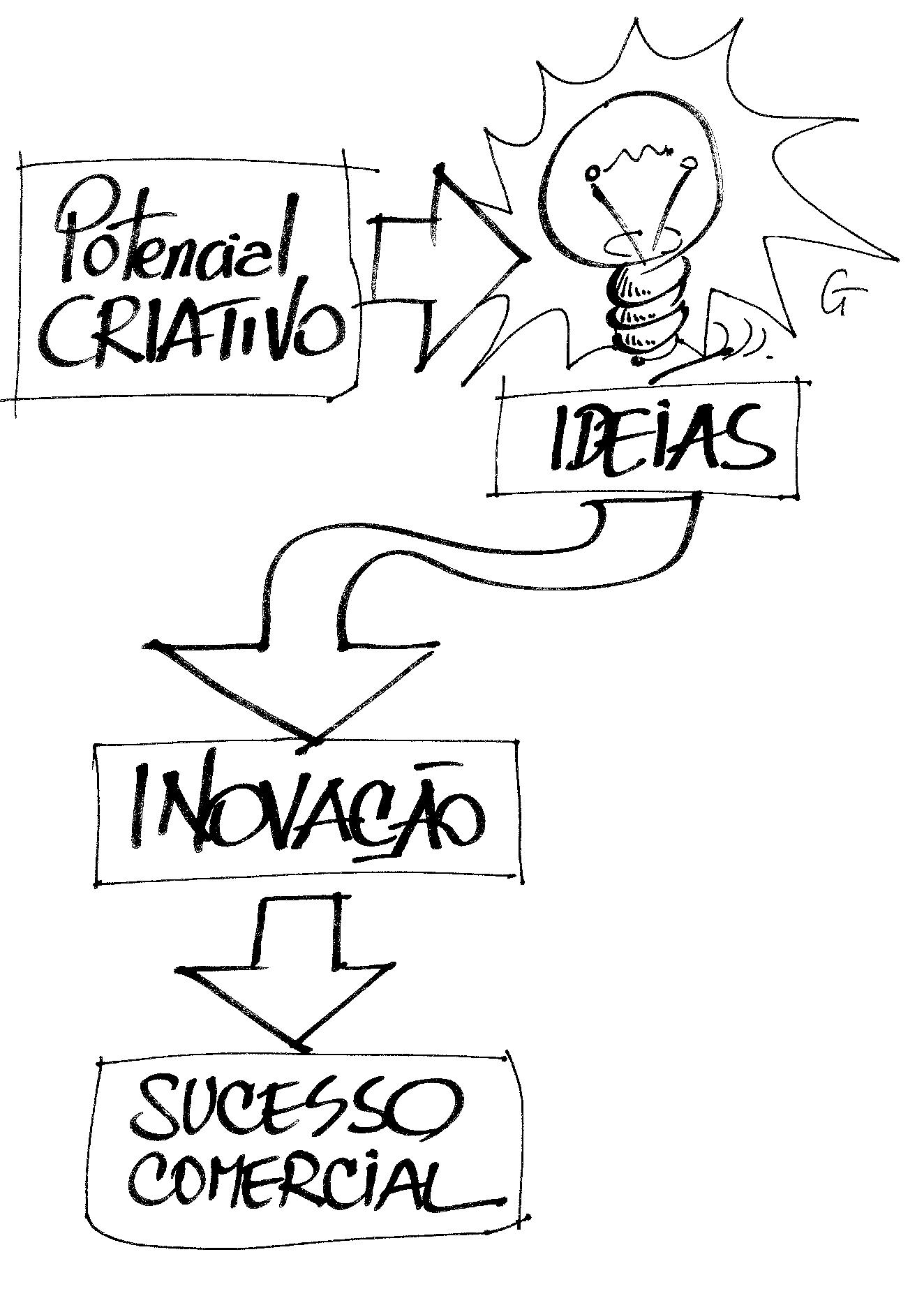 CRIATIVIDADE E INOVAÇÃO - conceitos e reflexões - Gestão ...
