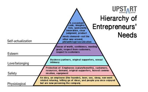 Maslow e o empreendedor comparativo das necessidades gesto a hierarquia das necessidades do empreendedor ccuart Images