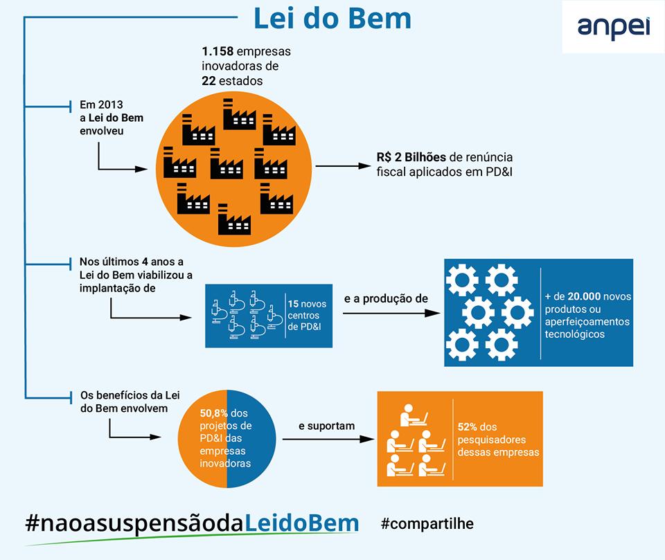 LEI DO BEM 3