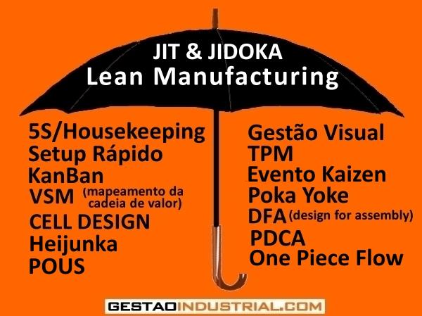 Lean_Manufacturing_guardachuva