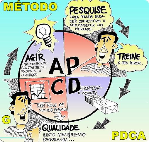 Resolvendo problemas pelo Método PDCA – Rotinas e Melhorias