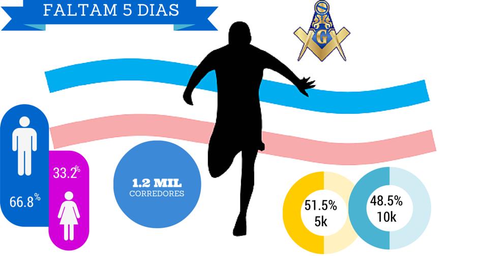 Inscrições encerradas! 1.2 mil corredores participam da Corrida ...