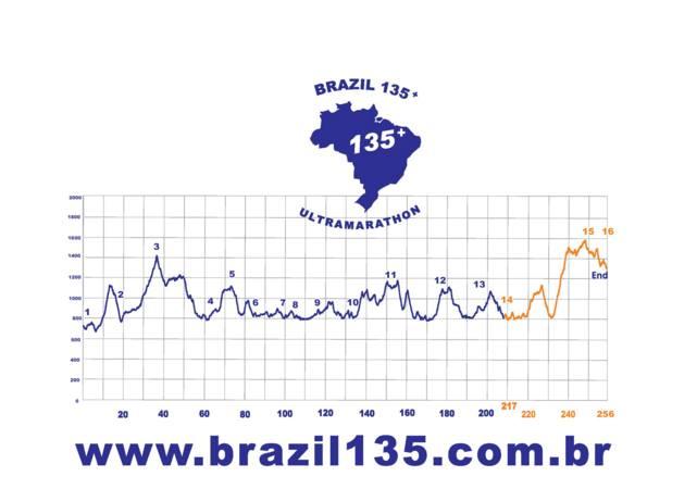 Logomarca-BR-135-