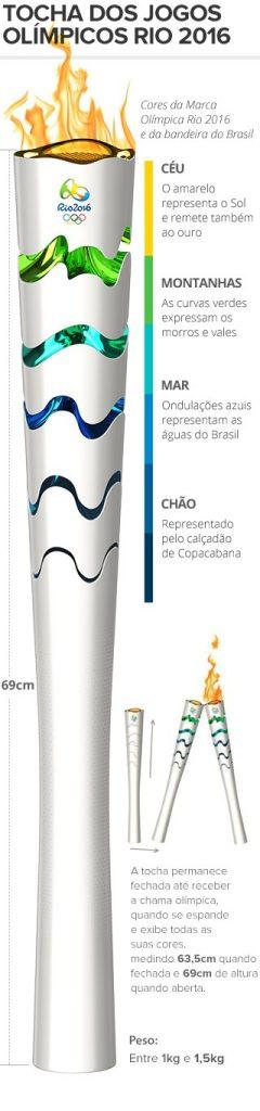 info_tocha_olimpica-rio-2016_1