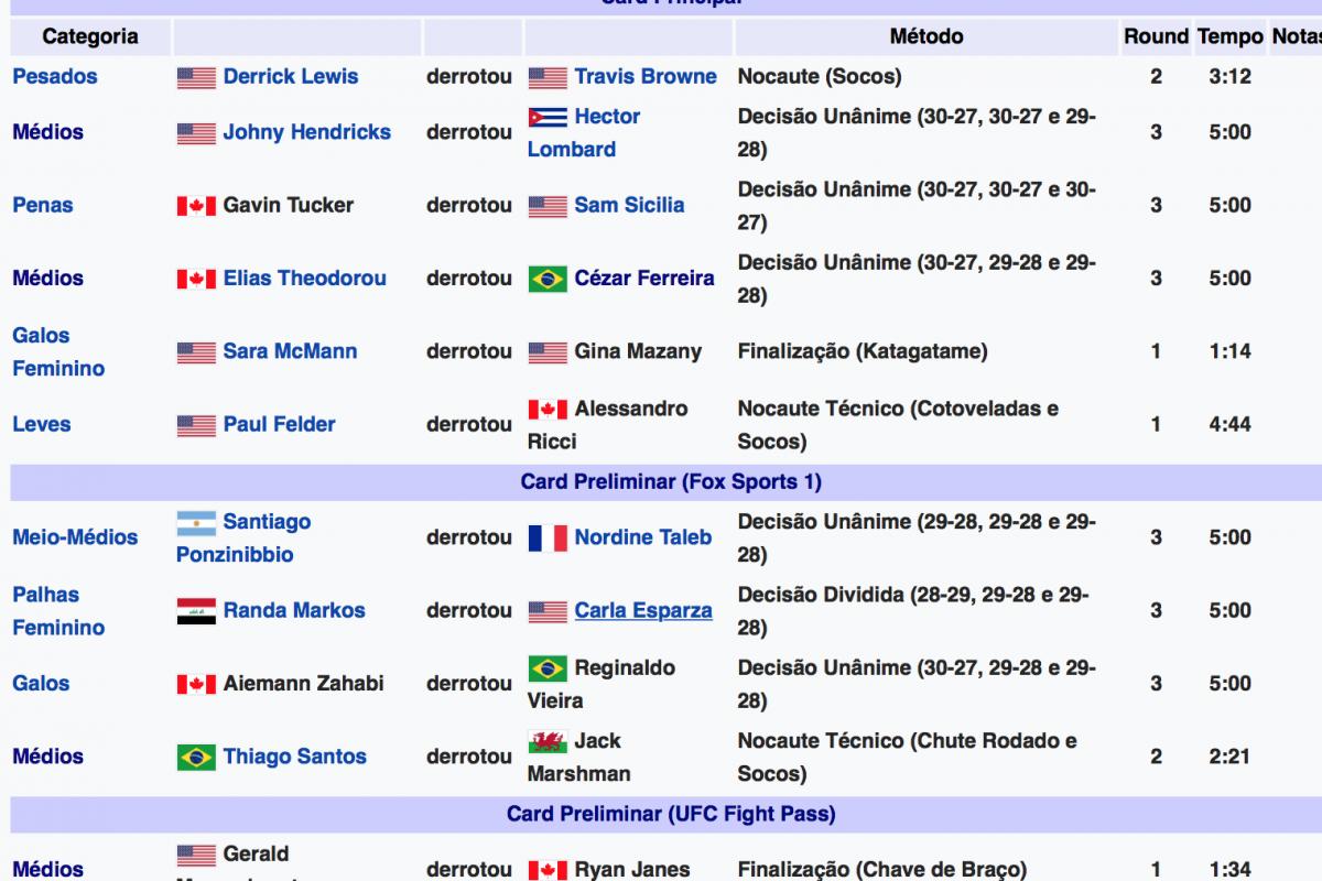 Brasileiros perdem 2 e ganham 1 no UFC Canadá. Veja os resultados.