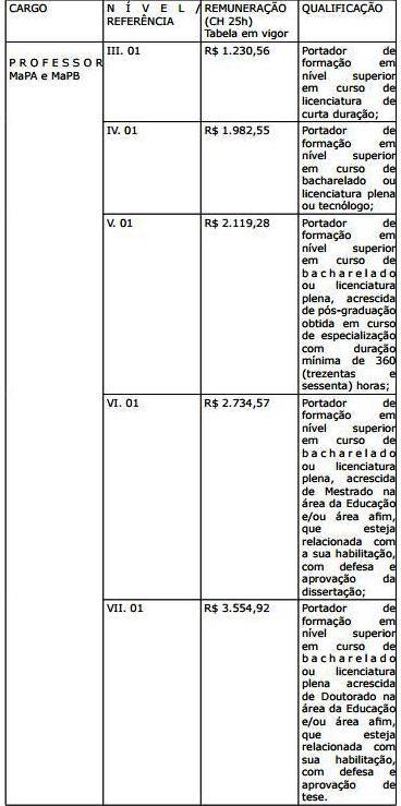 89d1c9dae6 Sedu divulga três editais para contratação temporária - Empregos e ...