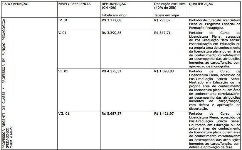 e300265a03 Sedu lança edital com salário até R  7 mil para temporário ...