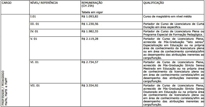 ed6d3105e1 Sedu lança dois editais para contratação temporária - Empregos e ...