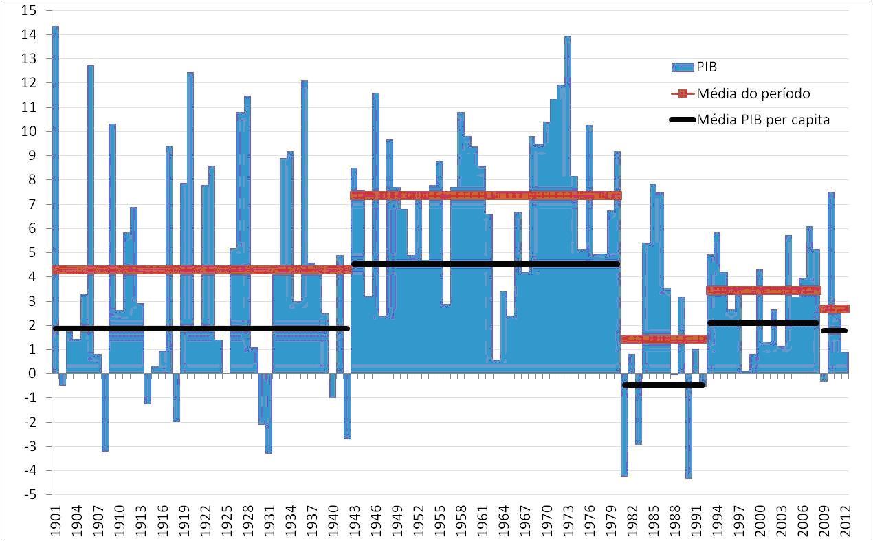 Brasil, crecimiento económico capitalista y luchas de clases. - Página 10 Grafico