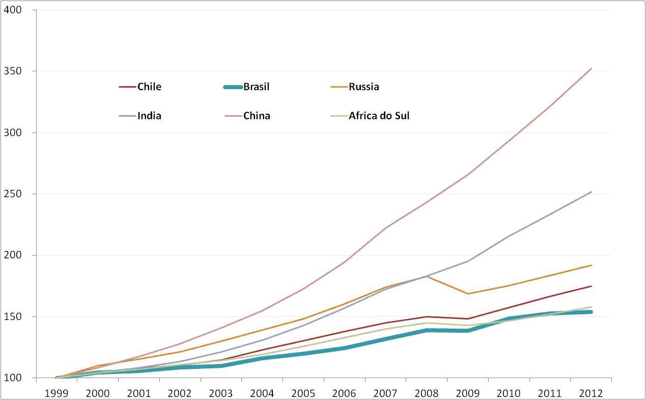 Brasil, crecimiento económico capitalista y luchas de clases. - Página 10 Grafico2