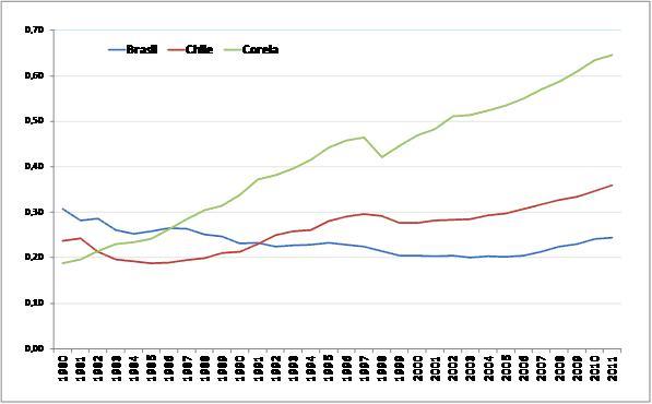 Brasil, crecimiento económico capitalista y luchas de clases. - Página 10 Grafico3