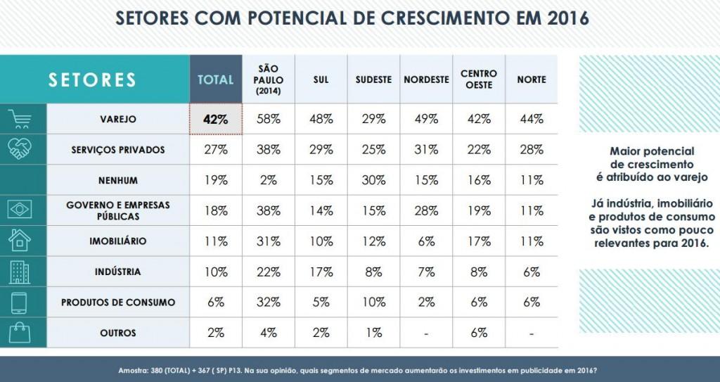 pesquisa fenapro_ setor com potencial de crescimento em 2016