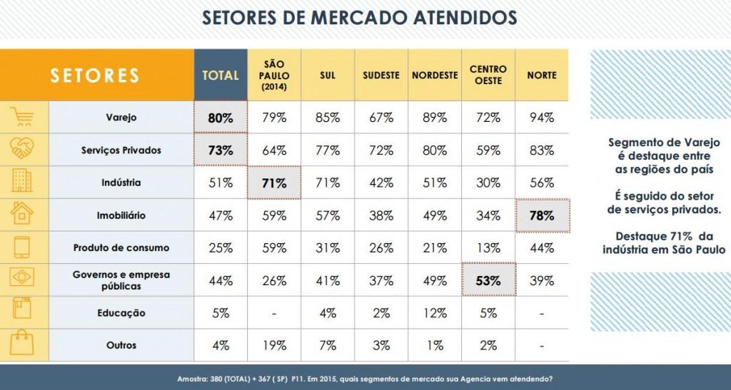 pesquisa fenapro_setores de mercado mais atendidos