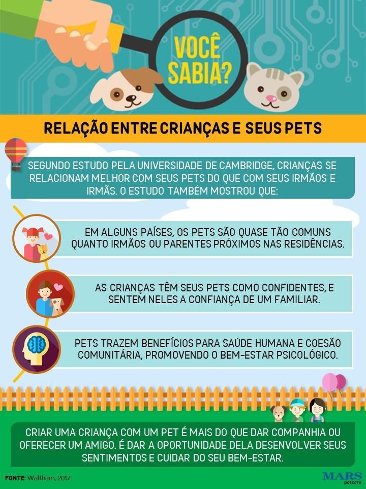 Infografico_Pets e crianças